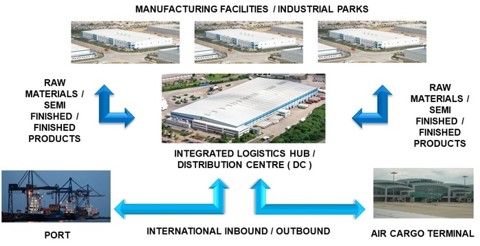 INTEGTATED DIGITAL SUPPLY CHAIN/ LOGISTIC OPERATIONAL